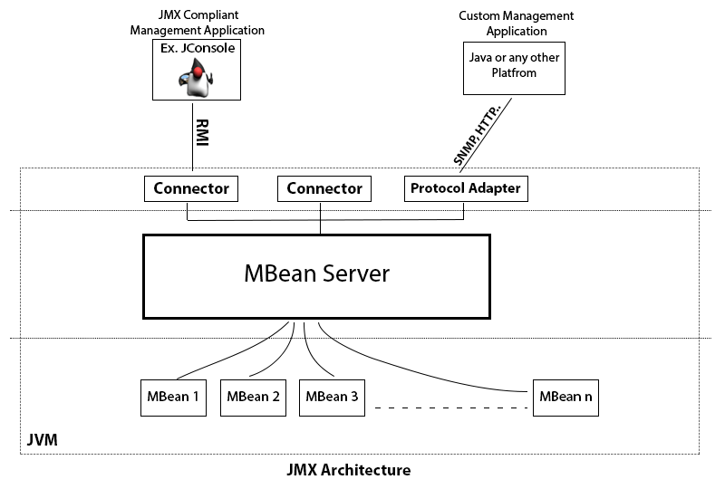 JMX Architecture (MBean, MBean server, Connector , Protocol Adapter, Remote Management Application)