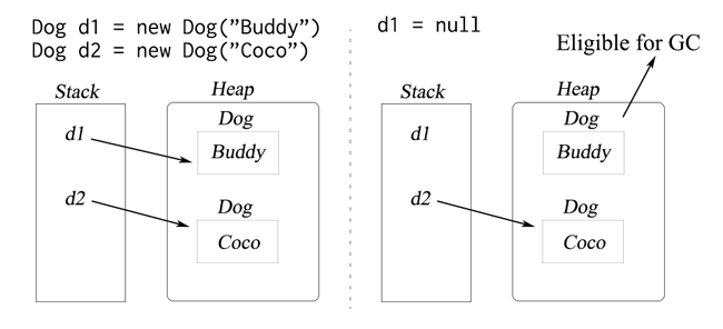 How java objects become eligible for garbage collection