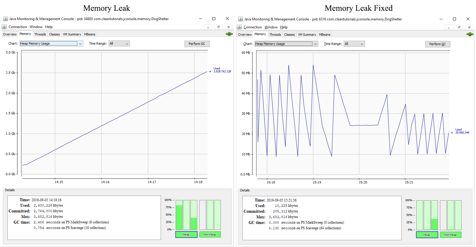 Heap Memory chart comparison for a Java application having a memory leak and without memory leak using JConsole