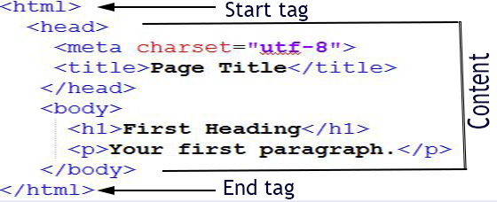 the html tag