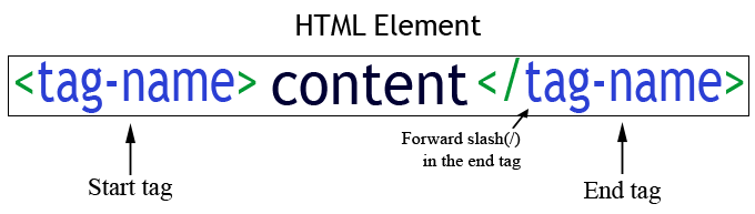 html elements format