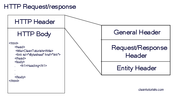 Http request/response format