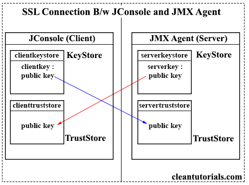 SSL/TSL connection between JConsole and JMX Agent.