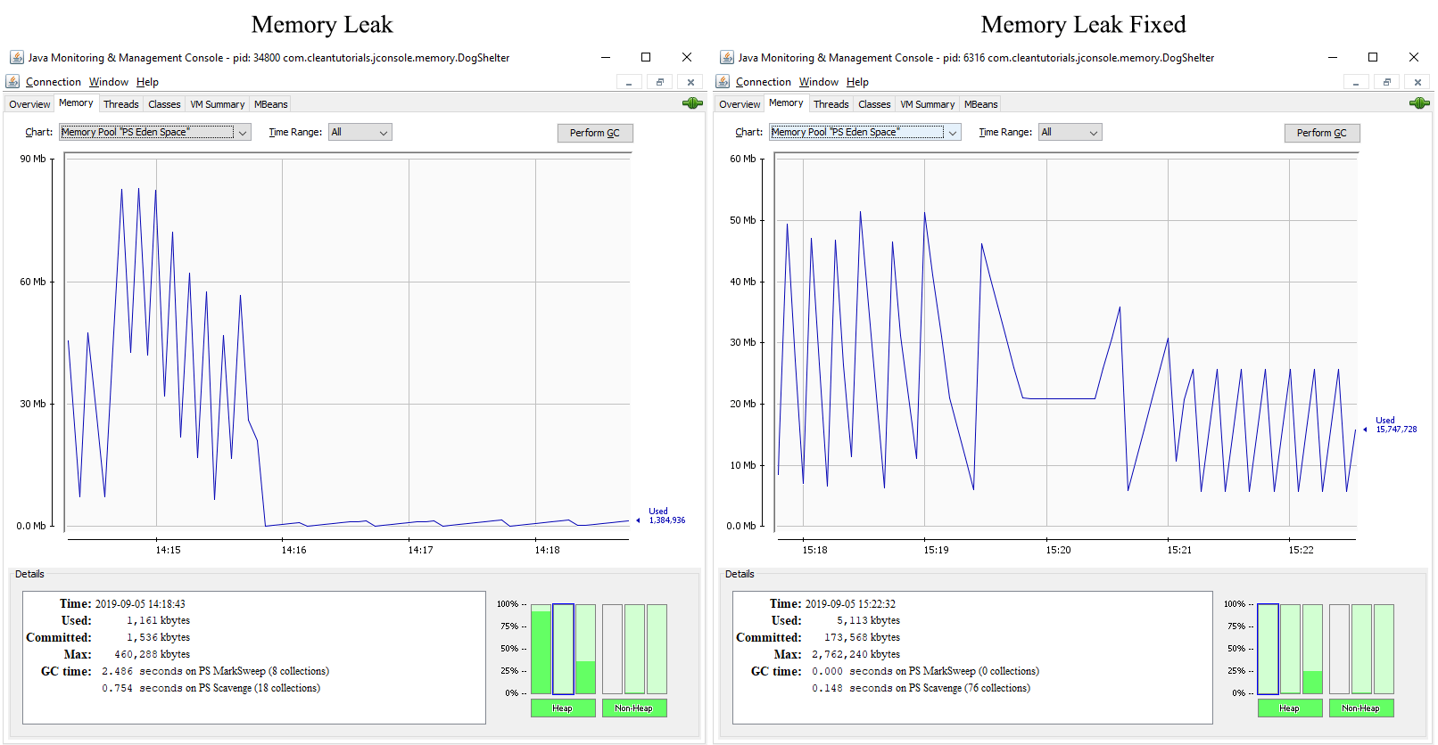 Eden space memory chart comparison for a Java application having a memory leak and without memory leak using JConsole