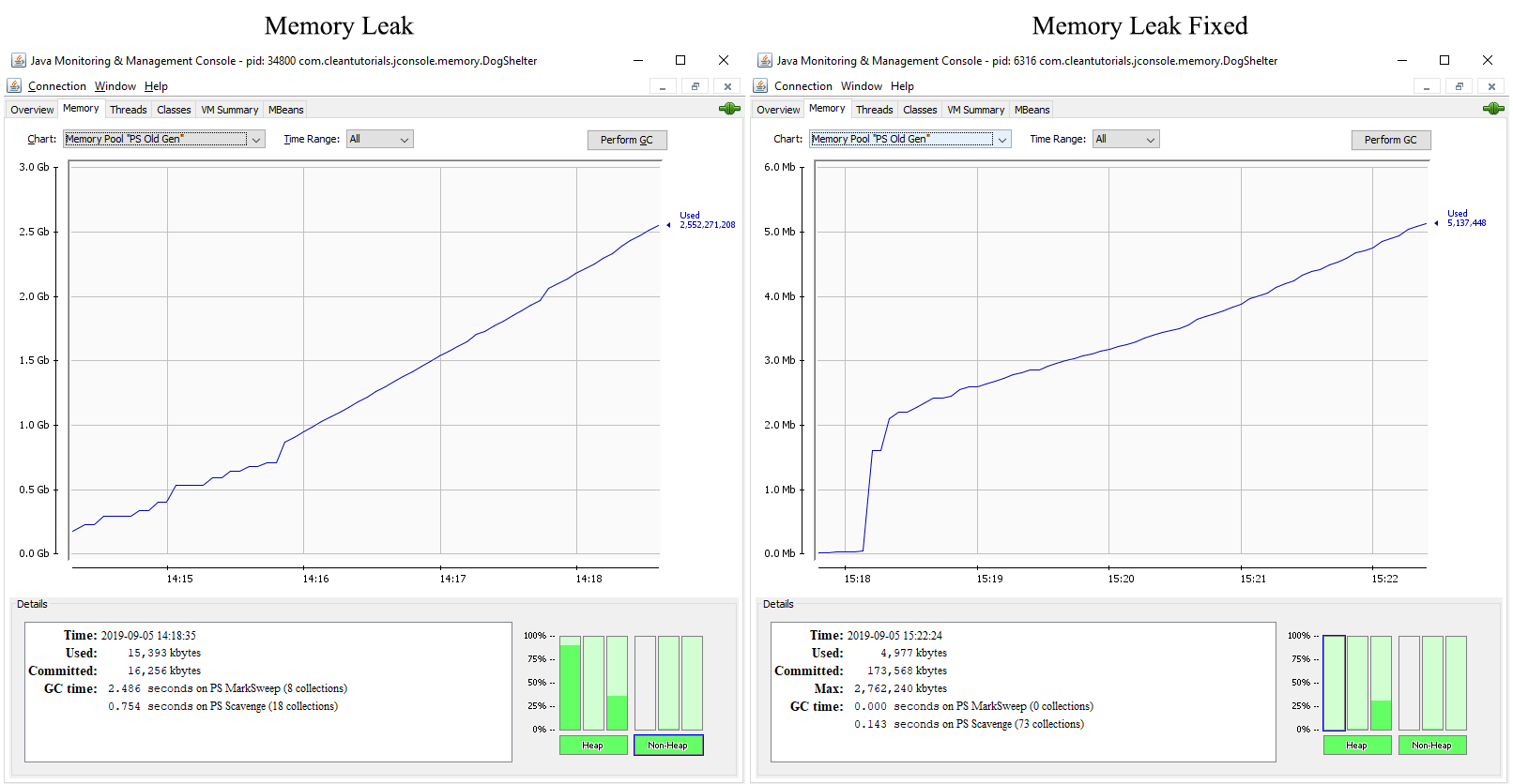 Old Gen memory chart comparison for a Java application having a memory leak and without memory leak using JConsole