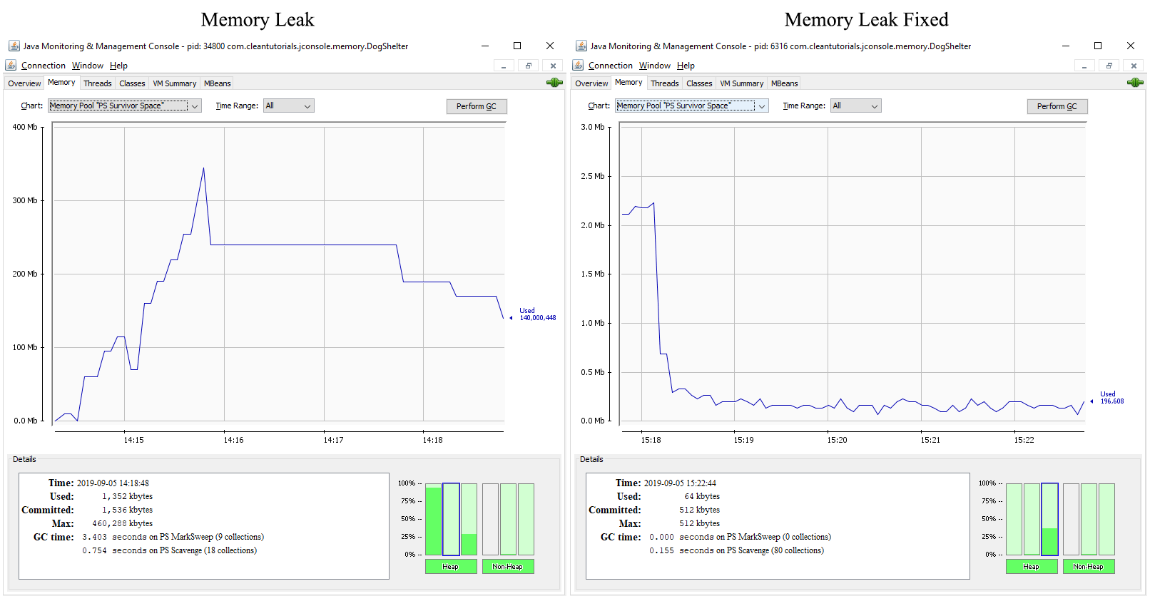 Survivor space memory chart comparison for a Java application having a memory leak and without memory leak using JConsole