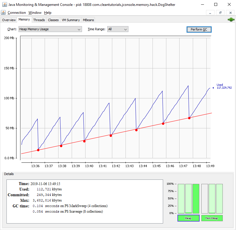memory usage pattern after garbage collection for java application with memory leak